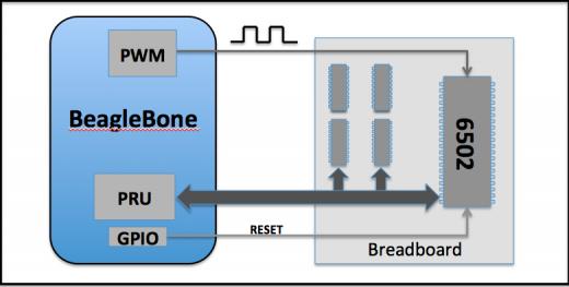 Bone 6502