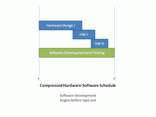 Hardware/Software Compressed Schedule