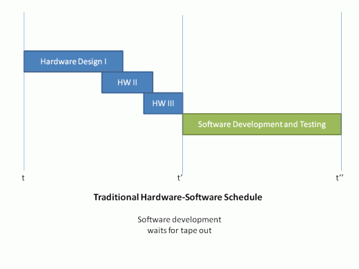 Hardware/Software Uncompressed Schedule