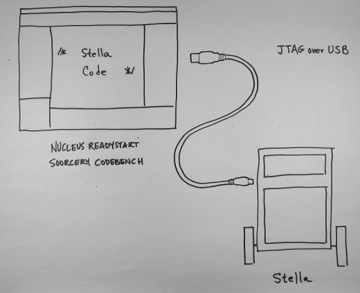 USB Connection between Stella the robot and the development PC.