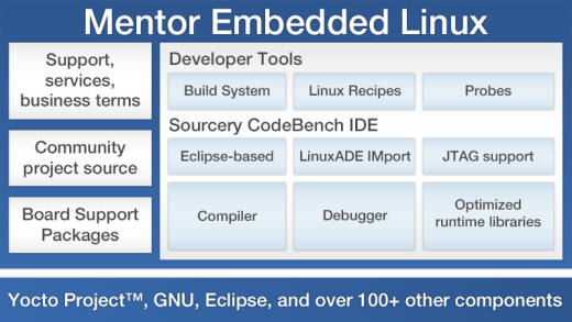 Overview of Mentor Embedded Linux