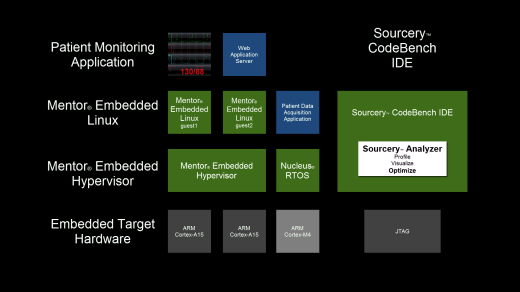 Mentor Embedded solutions for Complex SoC designs.