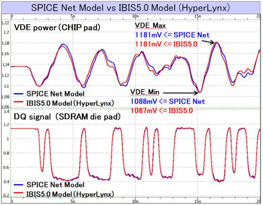 SPICE Net Model vs IBIS 5.0 Model (HyperLynx)