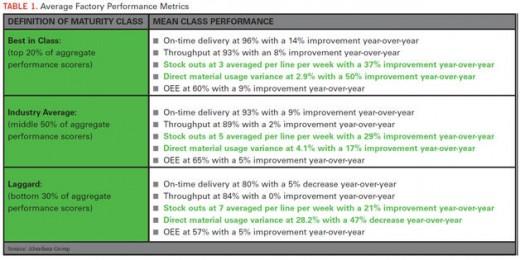 Aberdeen-Factory Performance Metrics (Material)