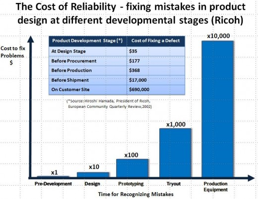 Cost of Fixing Defects at Different Stages of the Design Cycle 