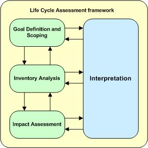 ... and scope, inventory analysis, impact assessment, and interpretation: blogs.mentor.com/jvandomelen/blog/tag/life-cycle-assessment