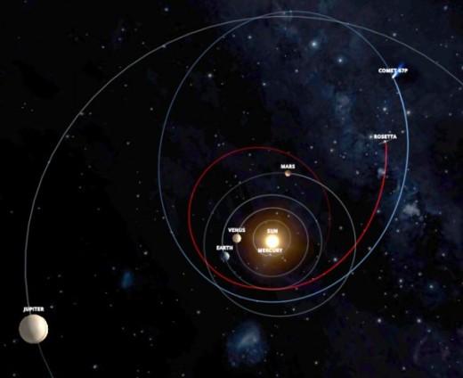 Rosetta-flight-path