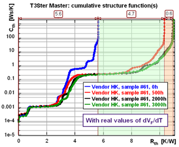 Structural degradation of an LED and TIM ageing as shown by structure functions taken during LM80 tests performed at the University of Pannonia (Veszprém, Hungary).