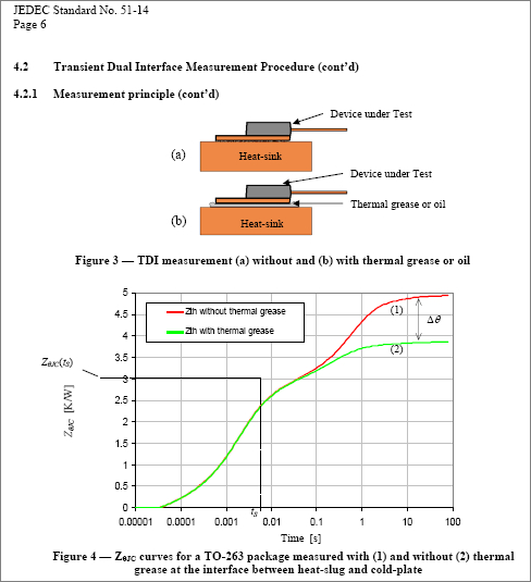 The principle of the transient RthJC measurement - as shown in the JESD51-14 standard
