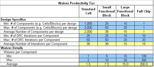 Waiver Productivity Tax