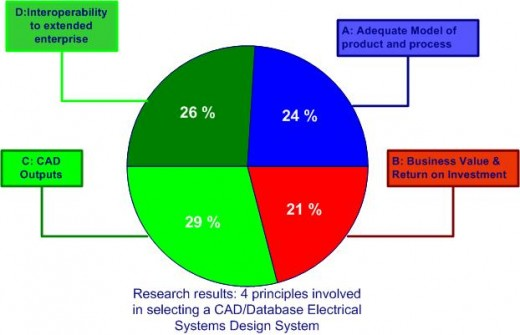 ECAD and database systems used in electrical systems design always involve these categories of needs.
