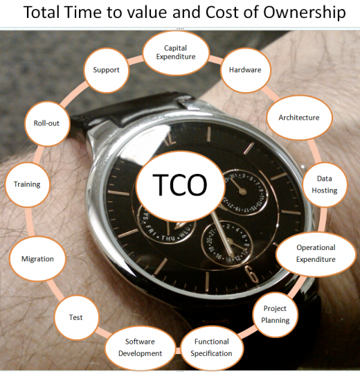 Time elapsed as well as resources devoted contributes to the cost of the project