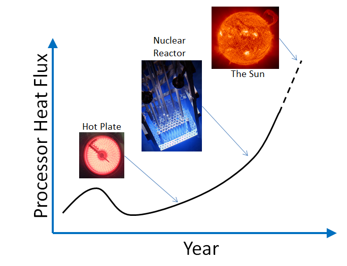 HeatFlux_vs_Year