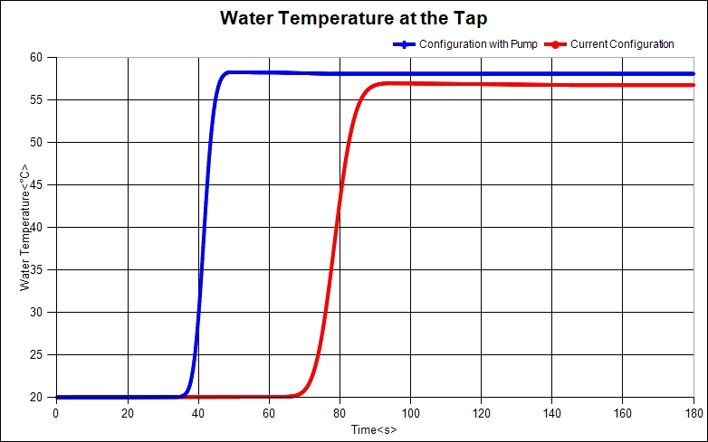 Water Temperature at Tap