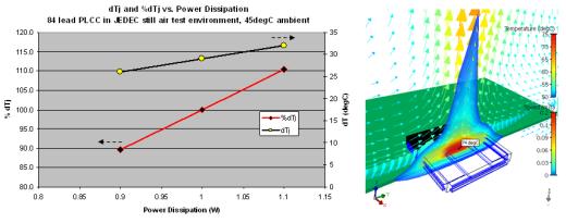 plcc84_power_vs_Tj_and_graph