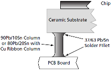 Column Lead Solder Joint