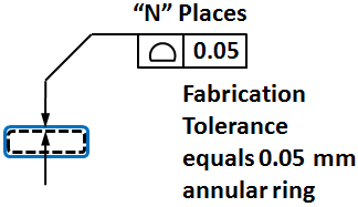 Fabrication Tolerance