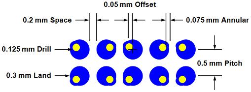 Figure 1 – 0.5 mm Pitch BGA Via-in-Land