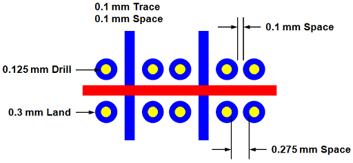 Figure 2 – 0.5 mm Pitch BGA fanout Inner Layers