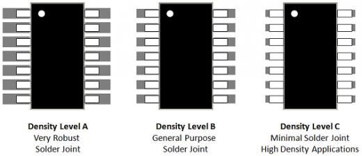 Figure 2 - 3-Tier for SOP Components