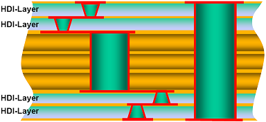 Figure 4  Staggered Micro-vias