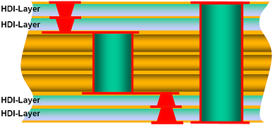 Figure 5  Stacked Micro-vias