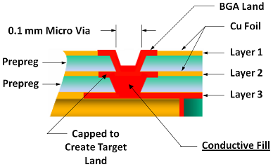 Figure 6  Stacked Micro-via Conductive Fill