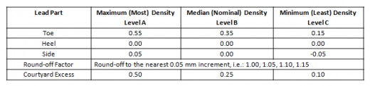 Table 1 - Chip Components Equal or Greater Than 1608 (EIA 0603)