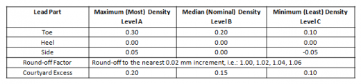 Table 2 - Chip Components Less Than 1608 (EIA 0603)