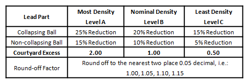 Table 3: BGA Density Levels for Placement Courtyard Size Determination