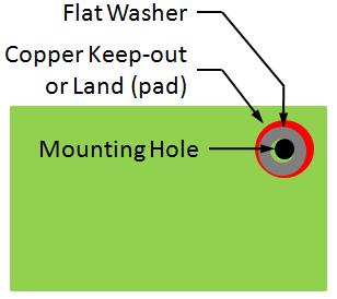 Figure 2 - Keepout