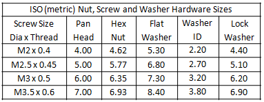 Table 1 - ISO (metric) Hardware