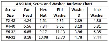 Table 4 - ANSI Hardware