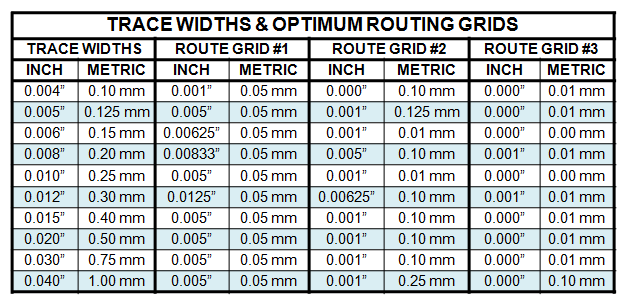 Table 4 - Trace Widths &amp; Optimum Routing Grids