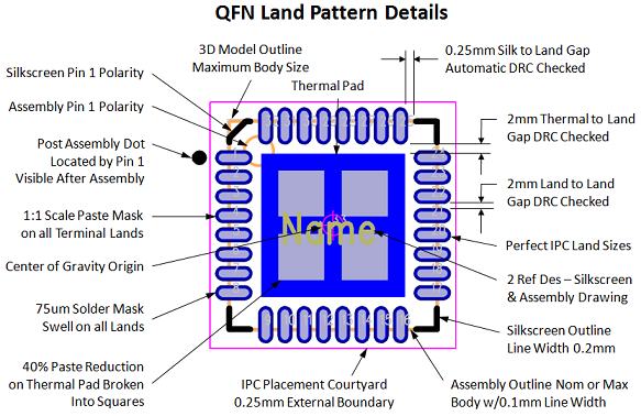 Figure 13 - QFN Land Pattern Details