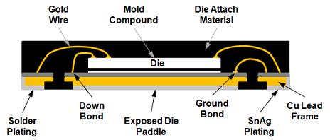 Figure 2 - QFN Construction