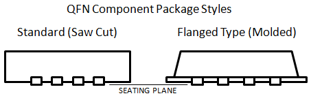 Figure 5 - QFN Component Package Styles