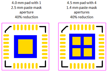 Figure 6 - Thermal Pad Paste Mask with 40% Reduction