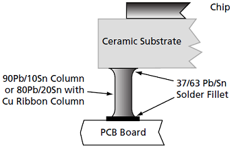 Figure 10 - CGA Solder Joint