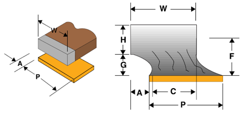 Figure 2 - Acceptable Wrap-around Lead Solder Joint