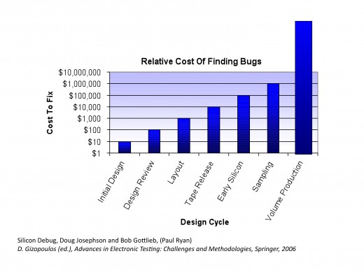 Relative Cost of Finding Bugs