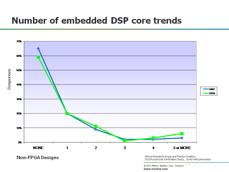 DSP core trends
