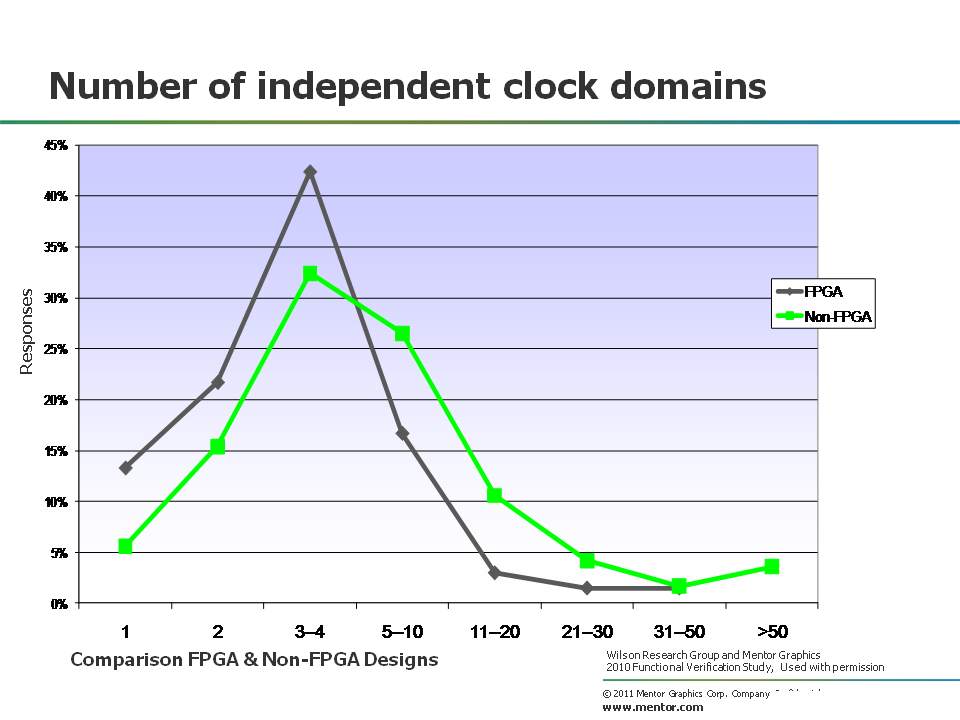 clock domains