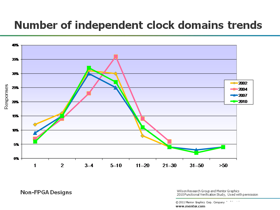 clock domain trends