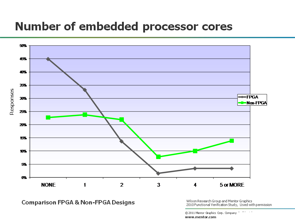 Number of embedded processor cores