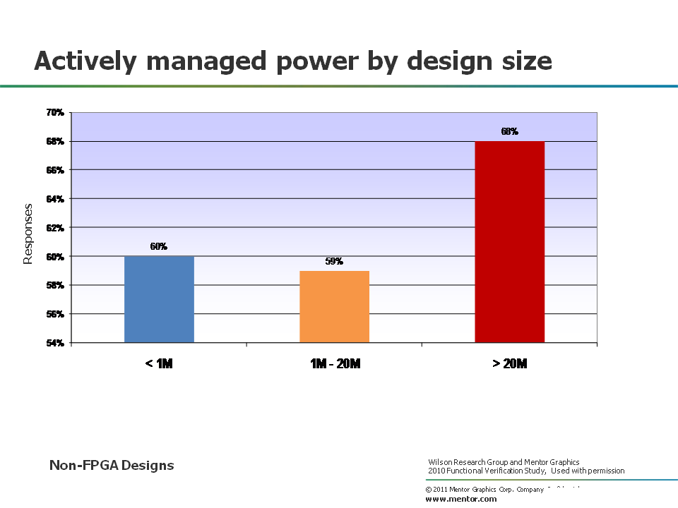 Power Management Design Size