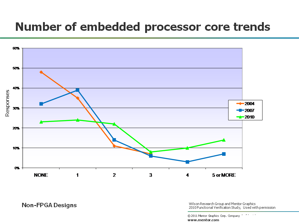 Embedded processor core trends