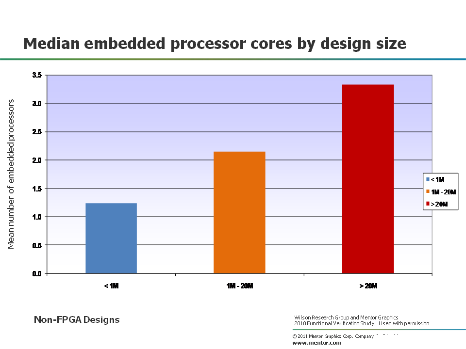 Median Embedded Processor Cores
