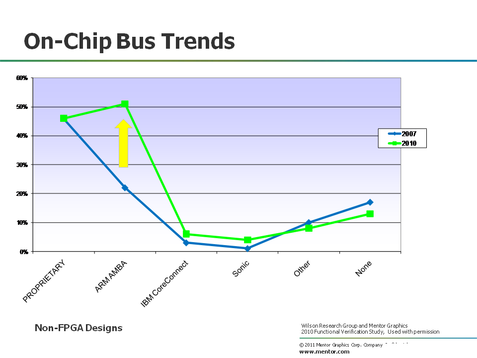 On-chip bus trends