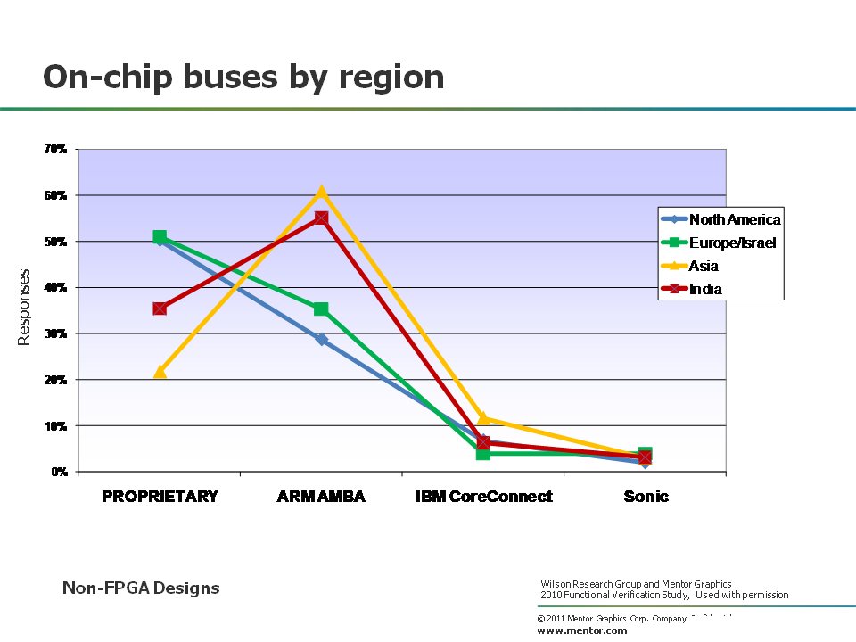 On chip busses by region